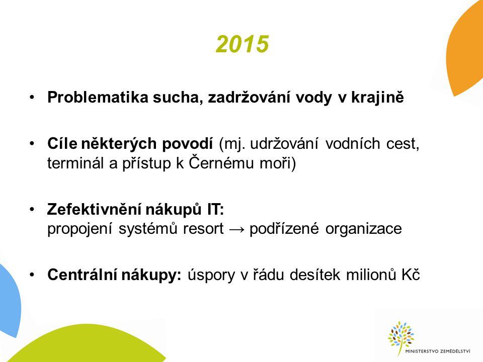 2015 Problematika sucha, zadržování vody v krajině Cíle některých povodí (mj.