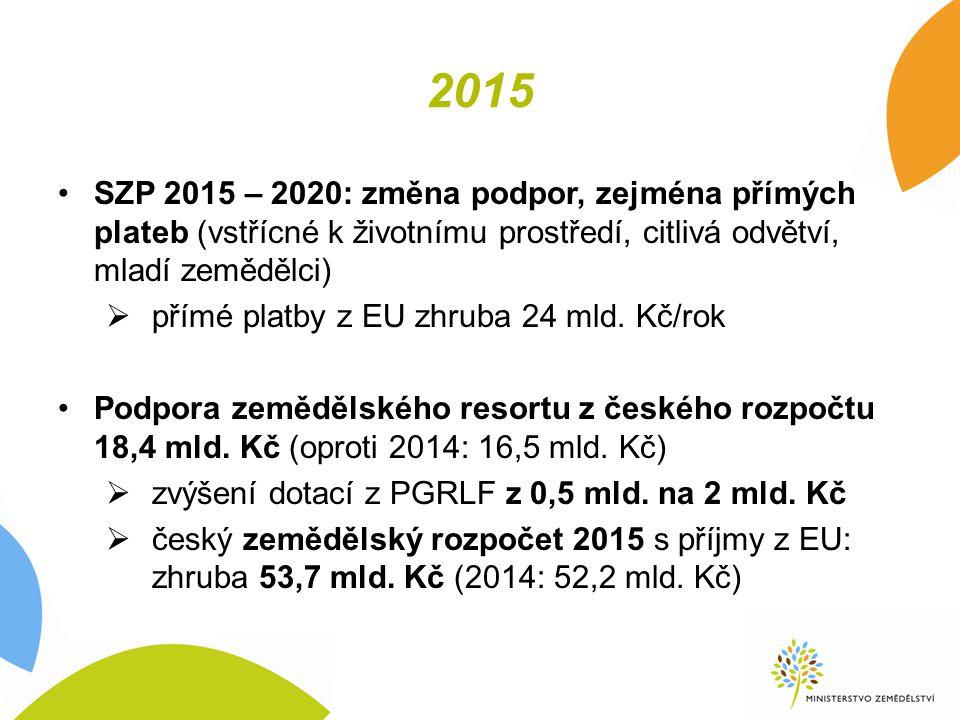 2015 SZP 2015 – 2020: změna podpor, zejména přímých plateb (vstřícné k životnímu prostředí, citlivá odvětví, mladí zemědělci)  přímé platby z EU zhruba 24 mld.