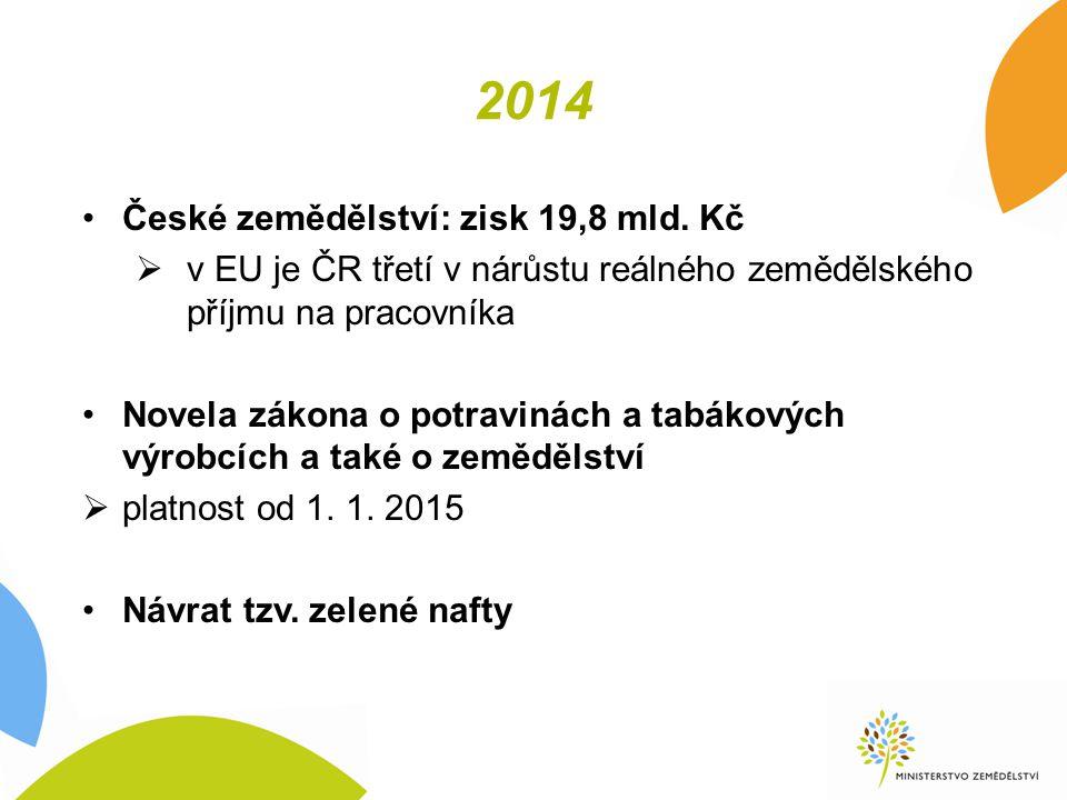 2014 České zemědělství: zisk 19,8 mld.