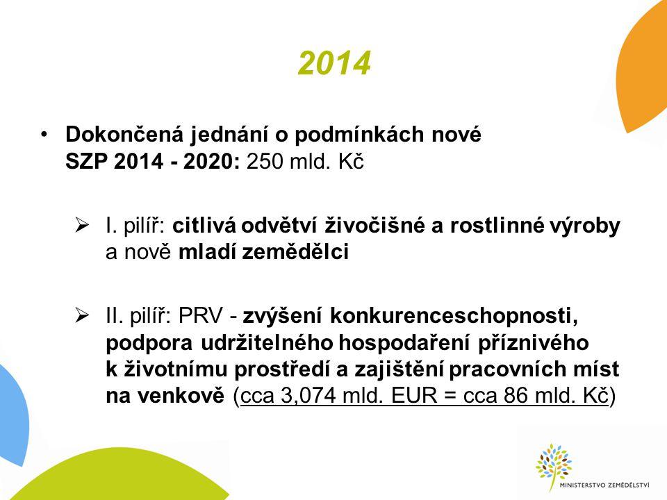 2014 Dokončená jednání o podmínkách nové SZP 2014 - 2020: 250 mld.