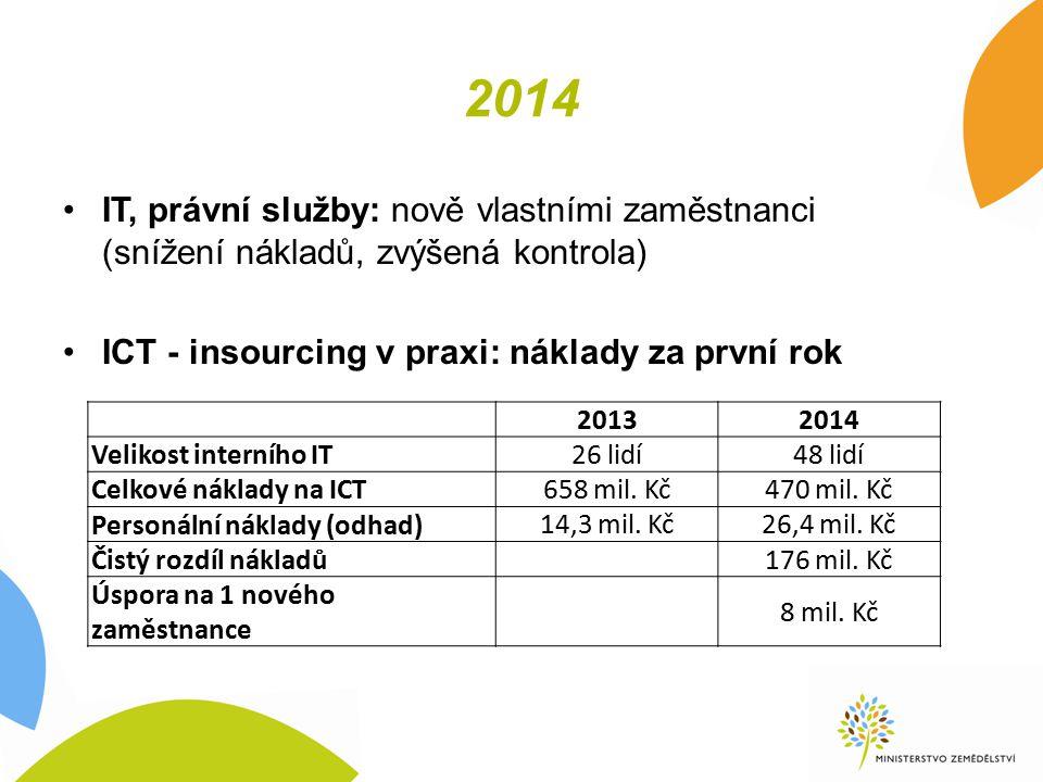 2014 IT, právní služby: nově vlastními zaměstnanci (snížení nákladů, zvýšená kontrola) ICT - insourcing v praxi: náklady za první rok 20132014 Velikost interního IT 26 lidí48 lidí Celkové náklady na ICT 658 mil.