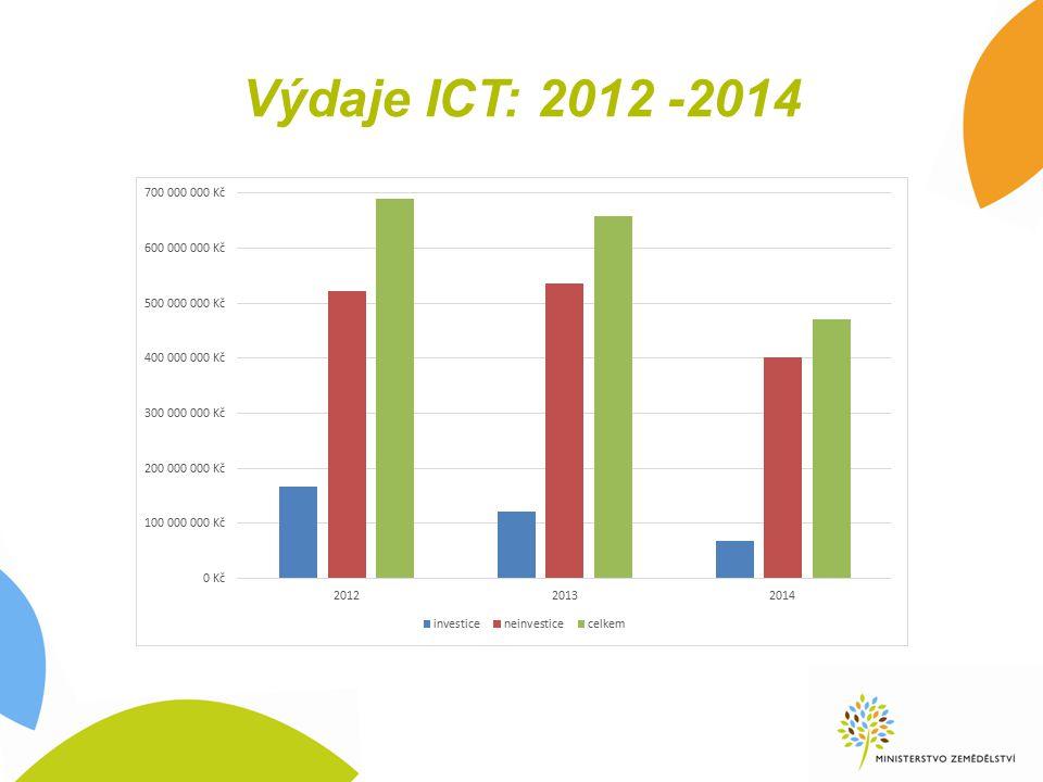 Výdaje ICT: 2012 -2014