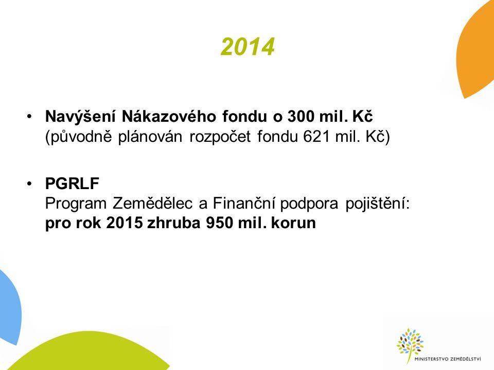 2014 Navýšení Nákazového fondu o 300 mil. Kč (původně plánován rozpočet fondu 621 mil.