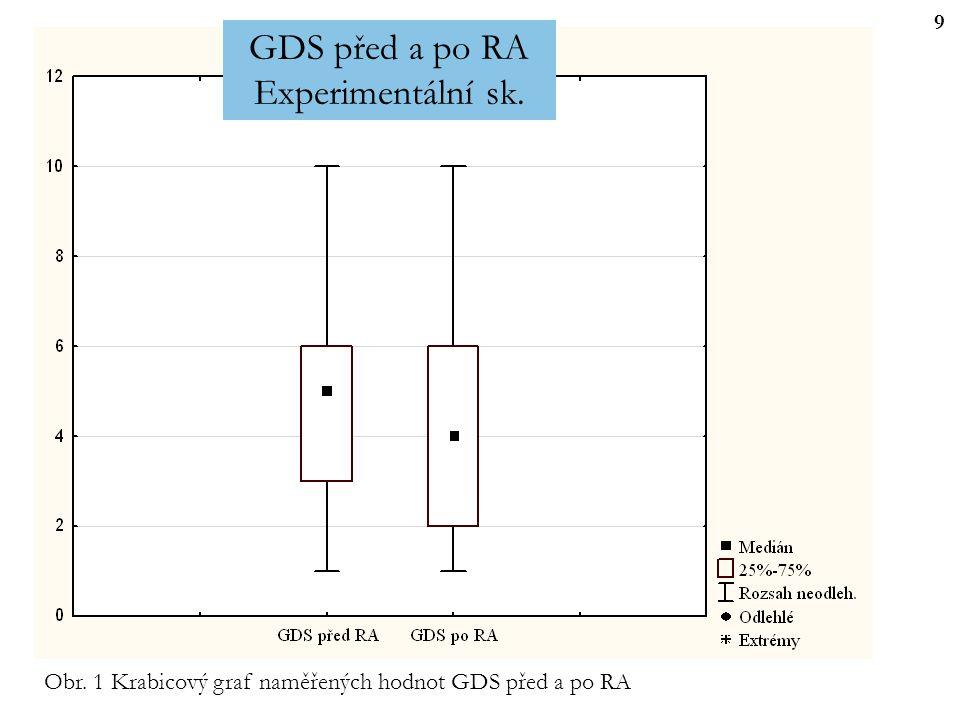 10 Obr. 2 Relativní četnost bodového hodnocení výsledků na škále GDS před a po RA u exper. sk. 10