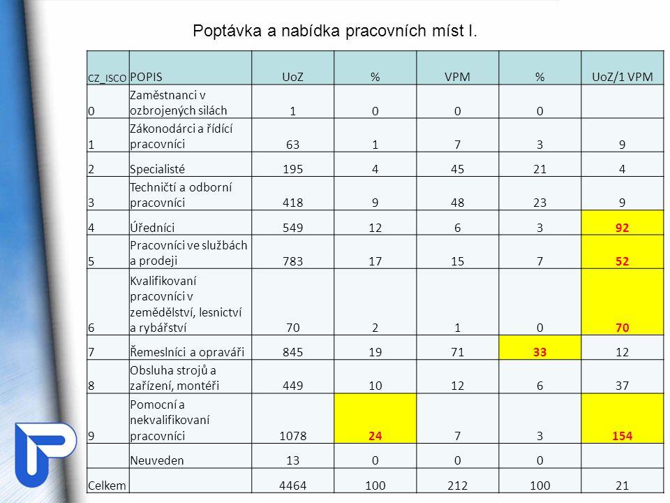 Poptávka a nabídka pracovních míst I. CZ_ISCO POPISUoZ%VPM%UoZ/1 VPM 0 Zaměstnanci v ozbrojených silách1000 1 Zákonodárci a řídící pracovníci631739 2S