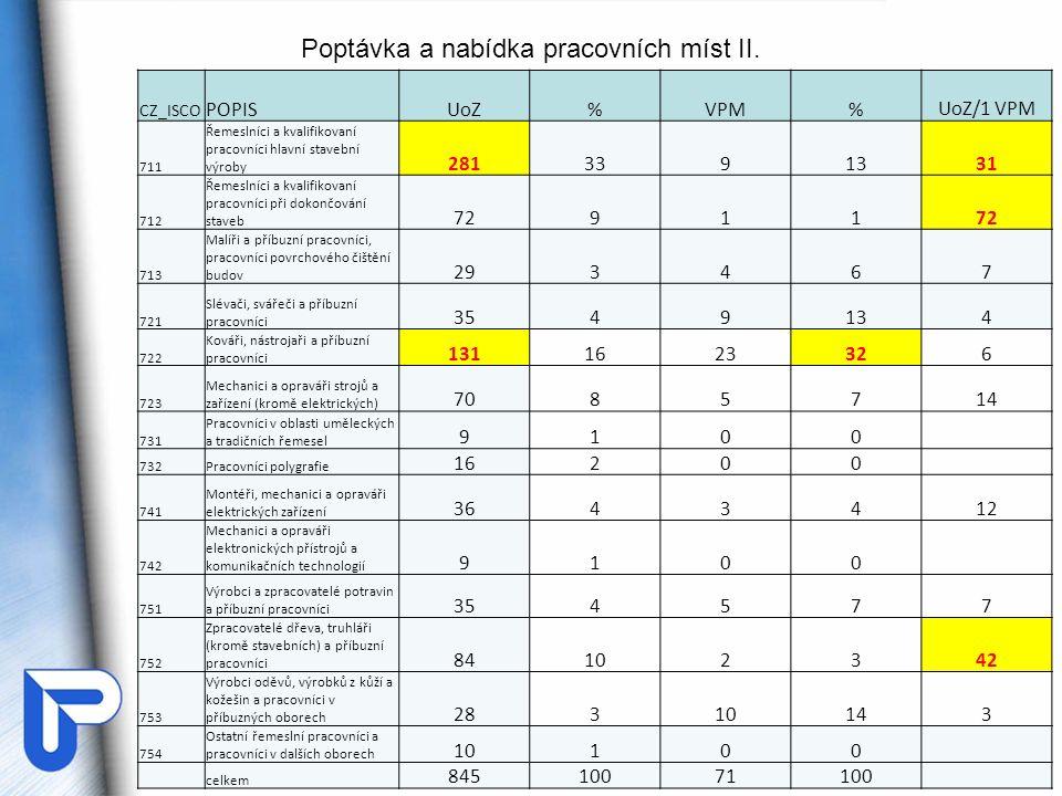 Poptávka a nabídka pracovních míst II. CZ_ISCO POPISUoZ%VPM%UoZ/1 VPM 711 Řemeslníci a kvalifikovaní pracovníci hlavní stavební výroby 2813391331 712