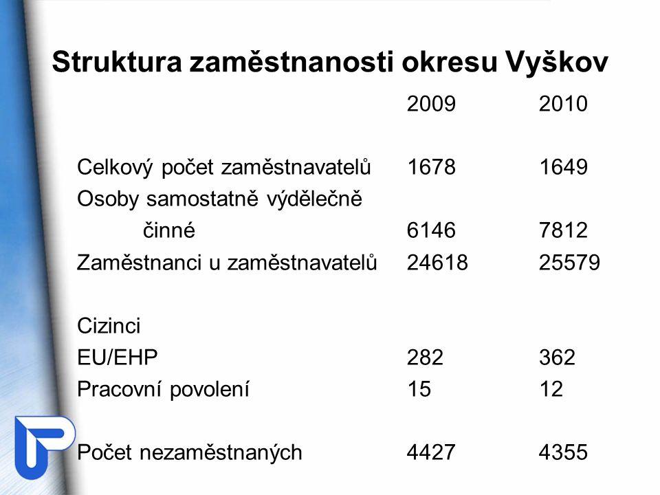 Struktura zaměstnanosti okresu Vyškov 20092010 Celkový počet zaměstnavatelů16781649 Osoby samostatně výdělečně činné61467812 Zaměstnanci u zaměstnavatelů2461825579 Cizinci EU/EHP282362 Pracovní povolení1512 Počet nezaměstnaných44274355