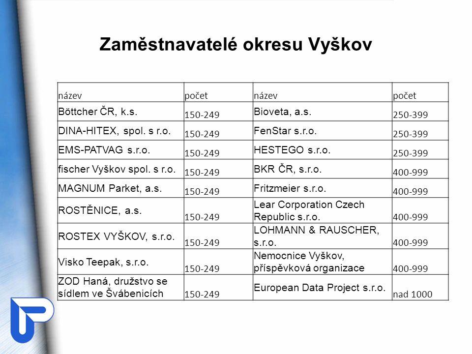 Zaměstnavatelé okresu Vyškov názevpočetnázevpočet Böttcher ČR, k.s. 150-249 Bioveta, a.s. 250-399 DINA-HITEX, spol. s r.o. 150-249 FenStar s.r.o. 250-