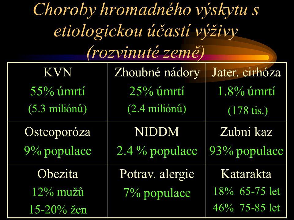 Choroby hromadného výskytu s etiologickou účastí výživy (rozvinuté země) KVN 55% úmrtí (5.3 miliónů) Zhoubné nádory 25% úmrtí (2.4 miliónů) Jater.
