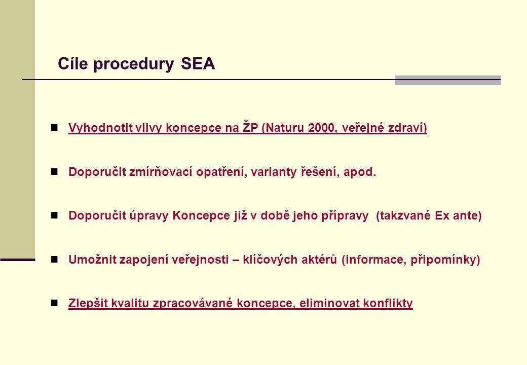 Cíle procedury SEA Vyhodnotit vlivy koncepce na ŽP (Naturu 2000, veřejné zdraví) Doporučit zmírňovací opatření, varianty řešení, apod. Doporučit úprav