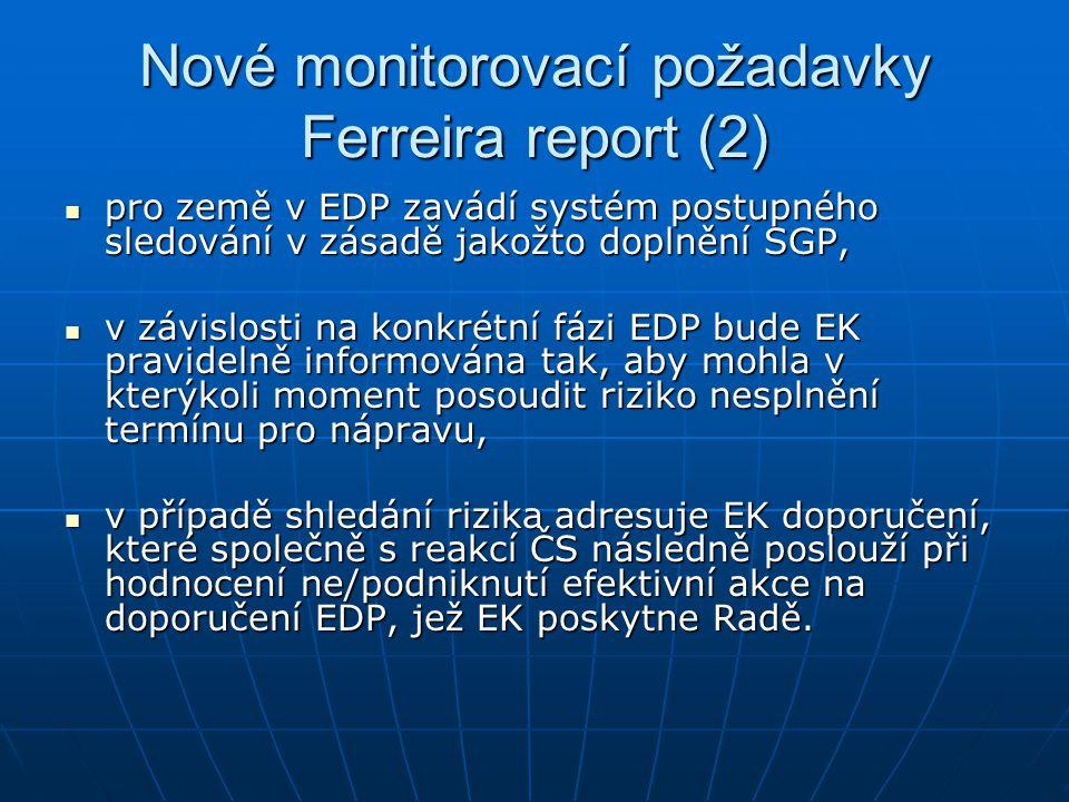 Nové monitorovací požadavky Ferreira report (2) pro země v EDP zavádí systém postupného sledování v zásadě jakožto doplnění SGP, pro země v EDP zavádí systém postupného sledování v zásadě jakožto doplnění SGP, v závislosti na konkrétní fázi EDP bude EK pravidelně informována tak, aby mohla v kterýkoli moment posoudit riziko nesplnění termínu pro nápravu, v závislosti na konkrétní fázi EDP bude EK pravidelně informována tak, aby mohla v kterýkoli moment posoudit riziko nesplnění termínu pro nápravu, v případě shledání rizika adresuje EK doporučení, které společně s reakcí ČS následně poslouží při hodnocení ne/podniknutí efektivní akce na doporučení EDP, jež EK poskytne Radě.