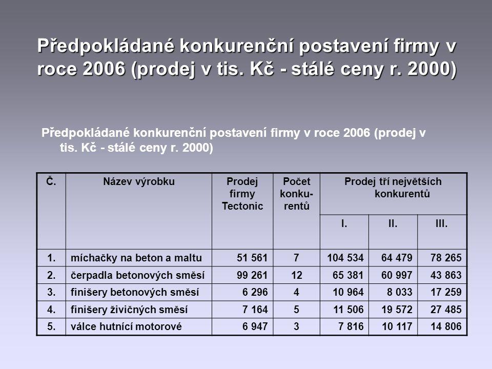 Předpokládané konkurenční postavení firmy v roce 2006 (prodej v tis.