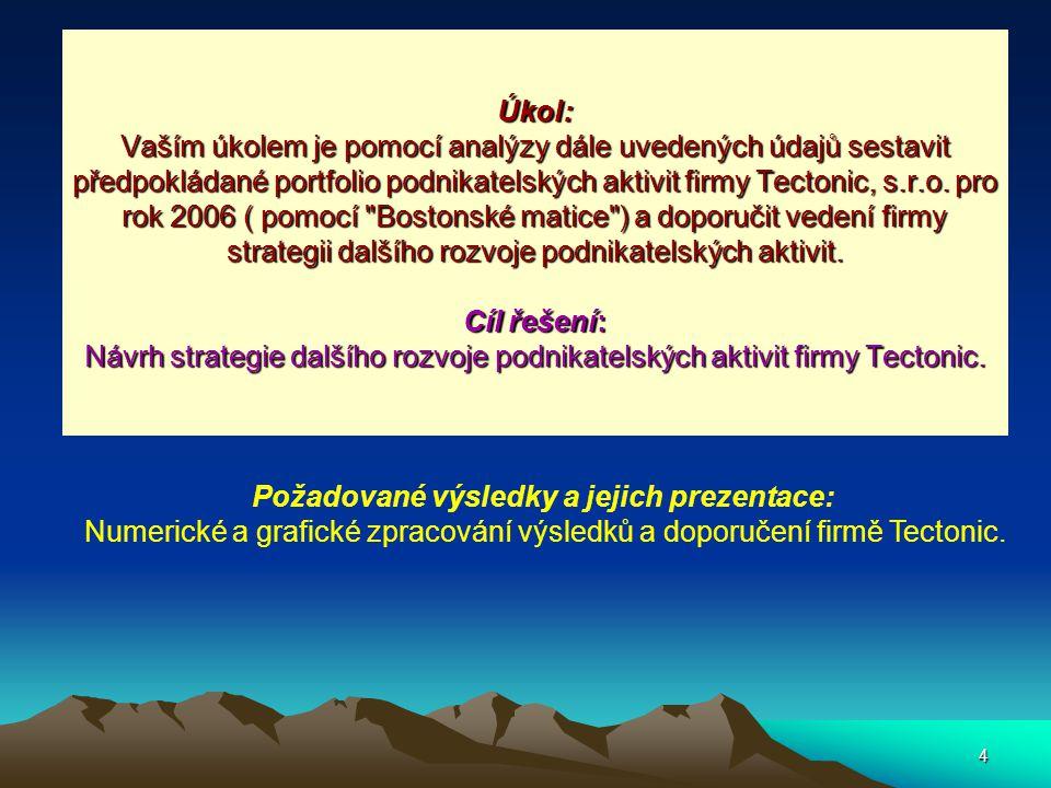 4 Úkol: Vaším úkolem je pomocí analýzy dále uvedených údajů sestavit předpokládané portfolio podnikatelských aktivit firmy Tectonic, s.r.o.