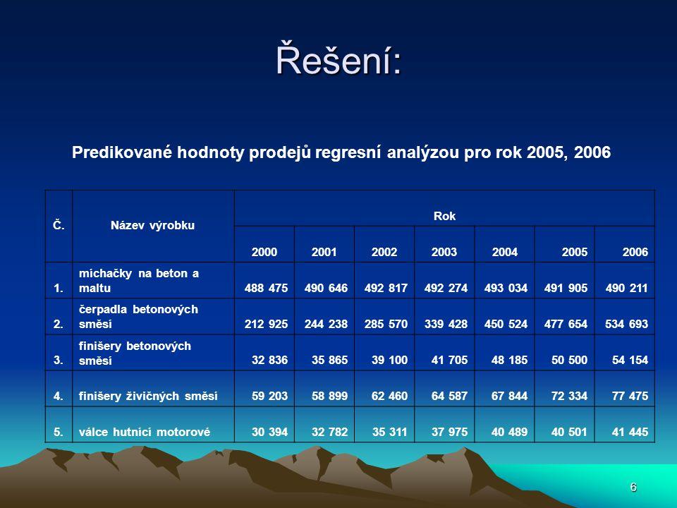 6 Řešení: Č.Název výrobku Rok 2000200120022003200420052006 1.
