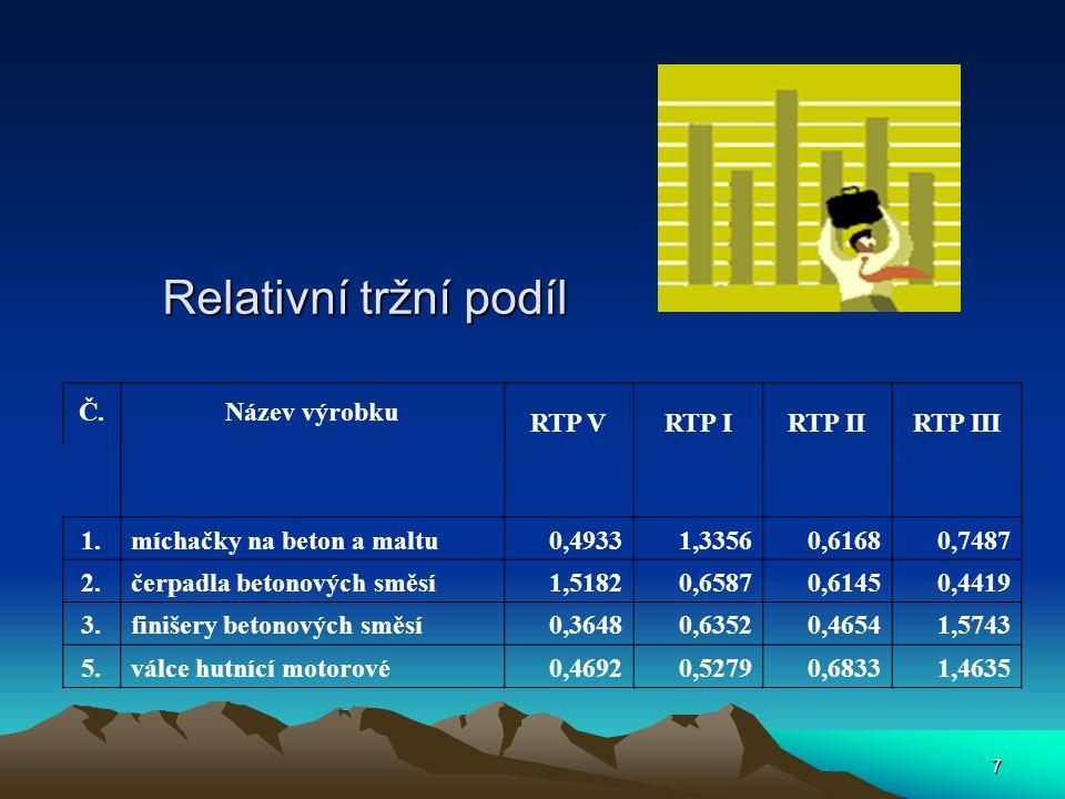 7 Relativní tržní podíl Č.Název výrobku RTP VRTP IRTP IIRTP III 1.míchačky na beton a maltu0,49331,33560,61680,7487 2.čerpadla betonových směsí1,51820,65870,61450,4419 3.finišery betonových směsí0,36480,63520,46541,5743 5.válce hutnící motorové0,46920,52790,68331,4635