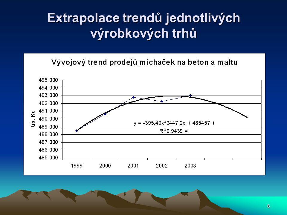 8 Extrapolace trendů jednotlivých výrobkových trhů