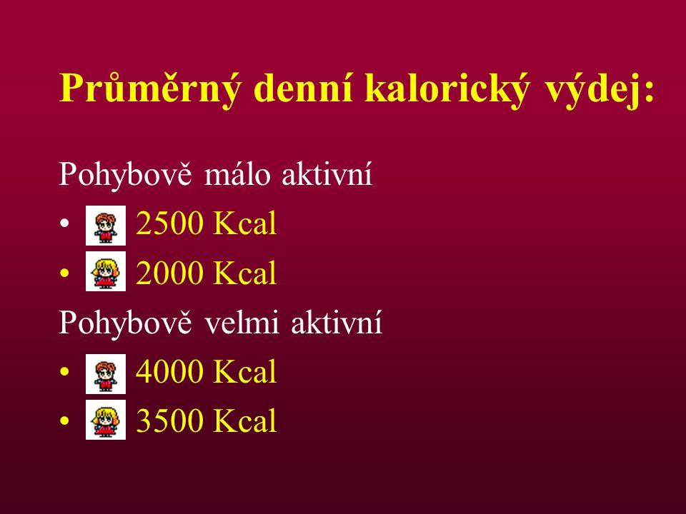 Průměrný denní kalorický výdej: Pohybově málo aktivní 2500 Kcal 2000 Kcal Pohybově velmi aktivní 4000 Kcal 3500 Kcal