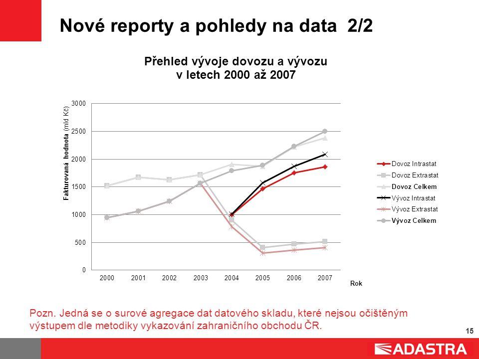 15 Nové reporty a pohledy na data 2/2 Pozn. Jedná se o surové agregace dat datového skladu, které nejsou očištěným výstupem dle metodiky vykazování za