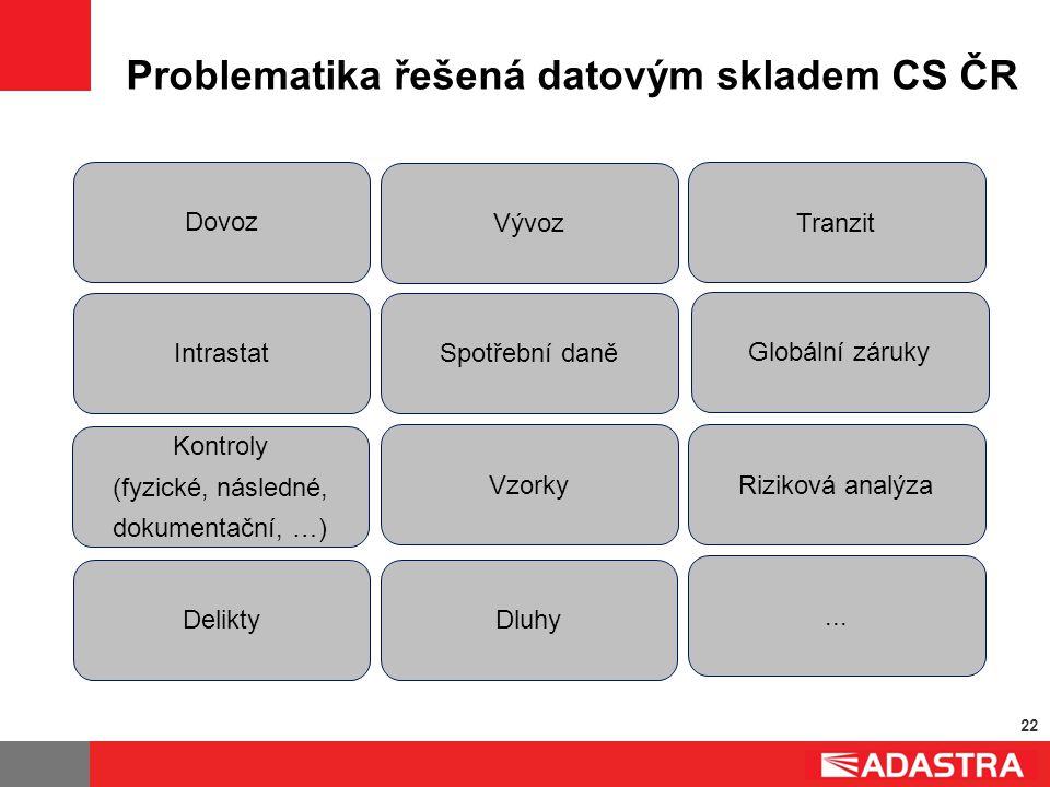 22 Problematika řešená datovým skladem CS ČR Dluhy Vývoz Dovoz Delikty... Spotřební daněIntrastat Kontroly (fyzické, následné, dokumentační, …) Tranzi