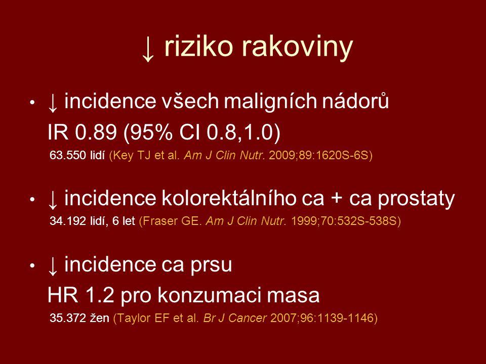 ↓ riziko rakoviny ↓ incidence všech maligních nádorů IR 0.89 (95% CI 0.8,1.0) 63.550 lidí (Key TJ et al. Am J Clin Nutr. 2009;89:1620S-6S) ↓ incidence