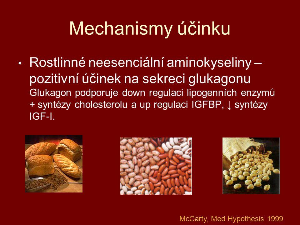 Mechanismy účinku Rostlinné neesenciální aminokyseliny – pozitivní účinek na sekreci glukagonu Glukagon podporuje down regulaci lipogenních enzymů + s