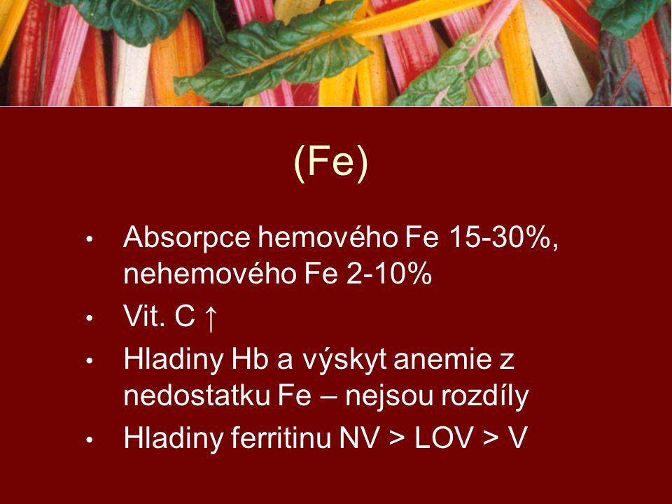 Absorpce hemového Fe 15-30%, nehemového Fe 2-10% Vit. C ↑ Hladiny Hb a výskyt anemie z nedostatku Fe – nejsou rozdíly Hladiny ferritinu NV > LOV > V (