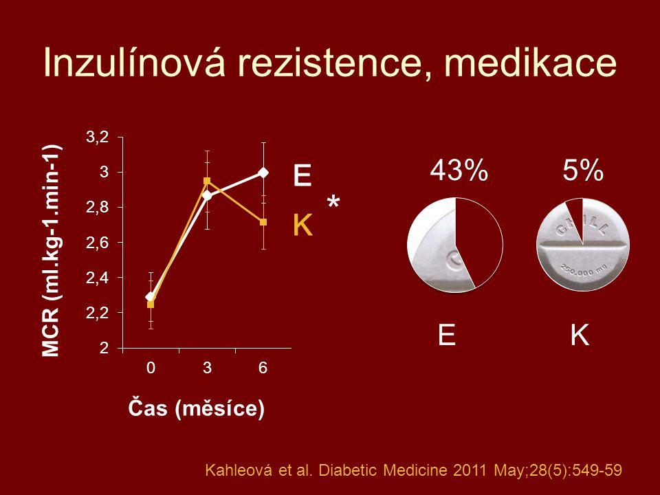 Inzulínová rezistence, medikace EK 5%43% * Kahleová et al. Diabetic Medicine 2011 May;28(5):549-59