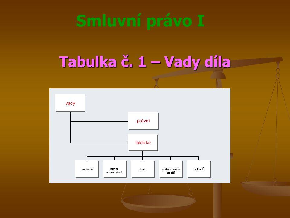 Smluvní právo I Tabulka č. 1 – Vady díla