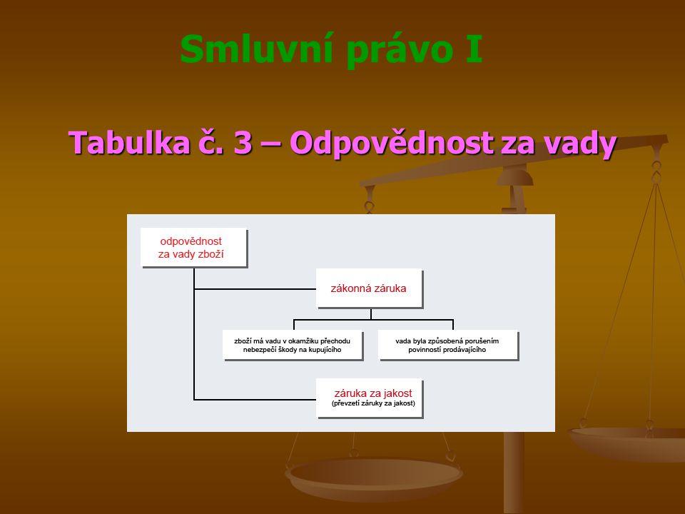 Smluvní právo I Tabulka č. 3 – Odpovědnost za vady