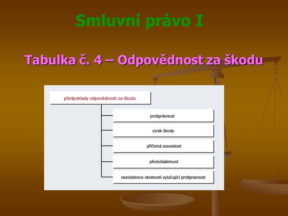 Smluvní právo I Tabulka č. 4 – Odpovědnost za škodu