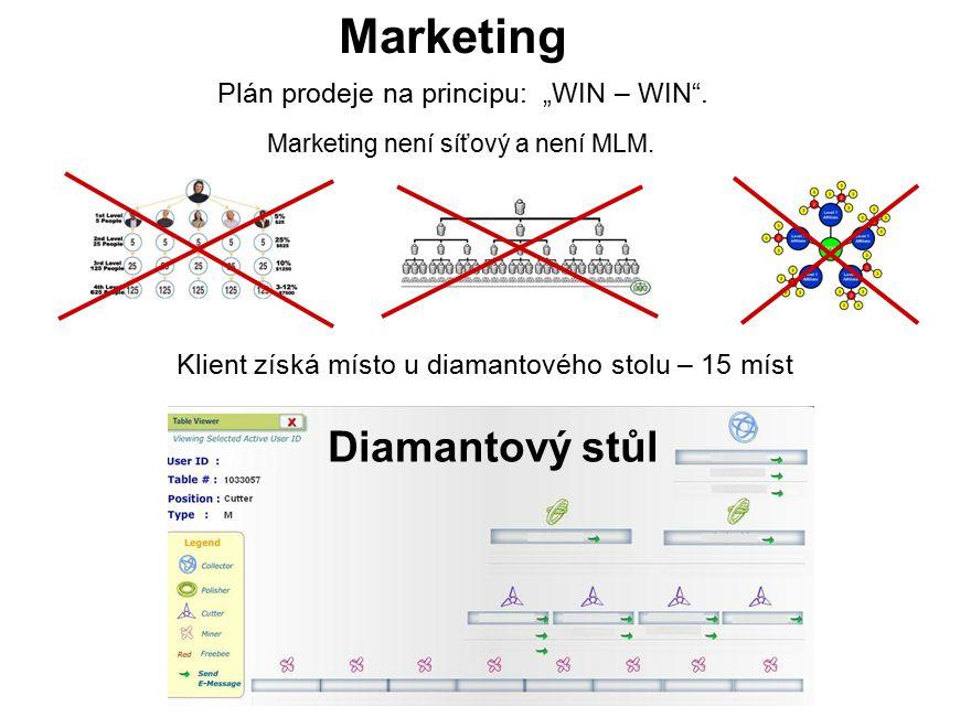 Marketing Marketing není síťový a není MLM.