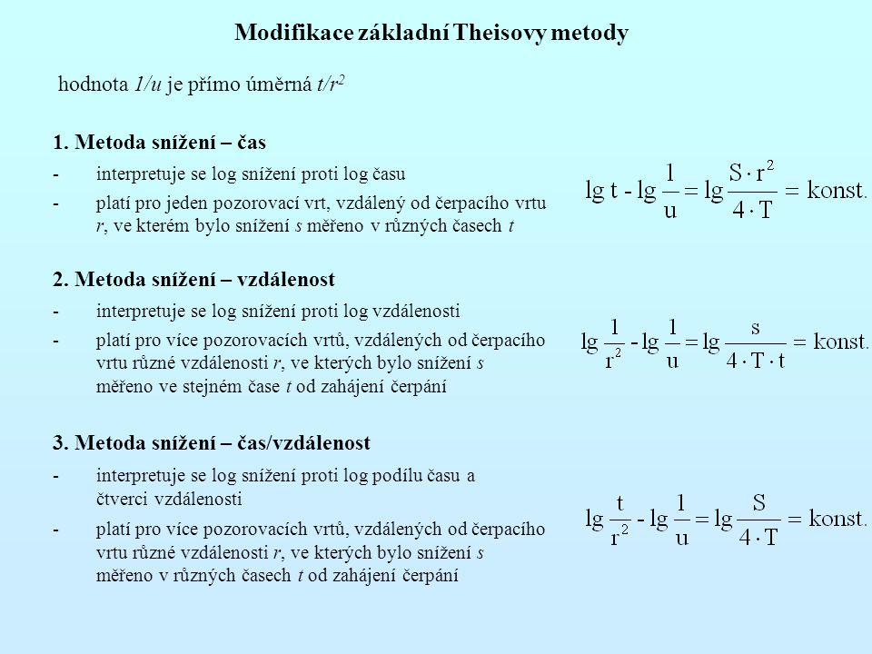 Modifikace základní Theisovy metody hodnota 1/u je přímo úměrná t/r 2 1. Metoda snížení – čas -interpretuje se log snížení proti log času -platí pro j