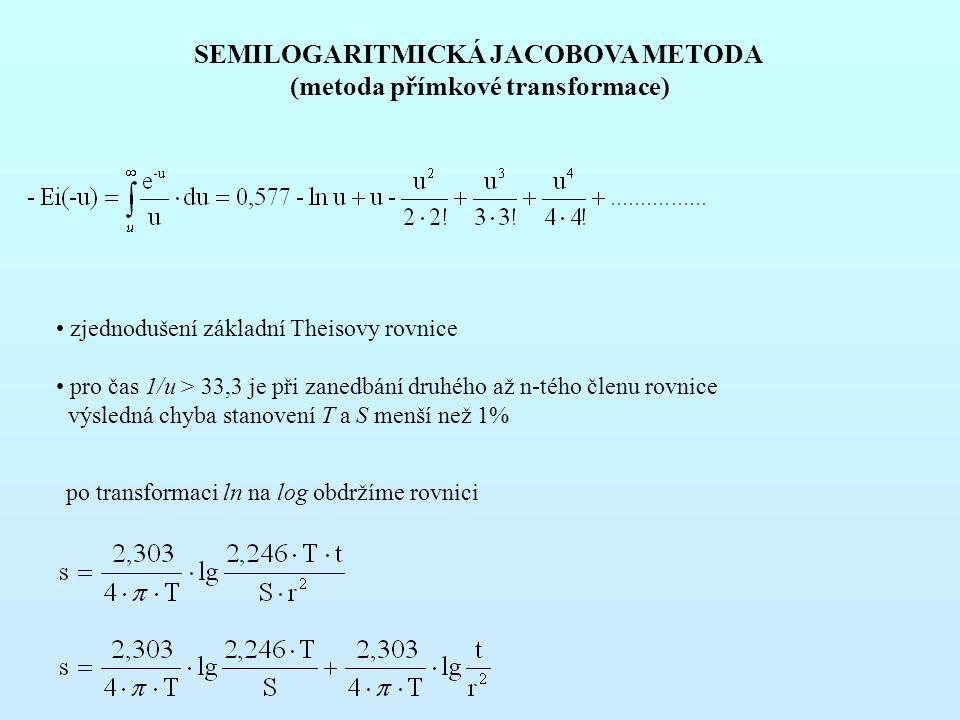 SEMILOGARITMICKÁ JACOBOVA METODA (metoda přímkové transformace) zjednodušení základní Theisovy rovnice pro čas 1/u > 33,3 je při zanedbání druhého až n-tého členu rovnice výsledná chyba stanovení T a S menší než 1% po transformaci ln na log obdržíme rovnici