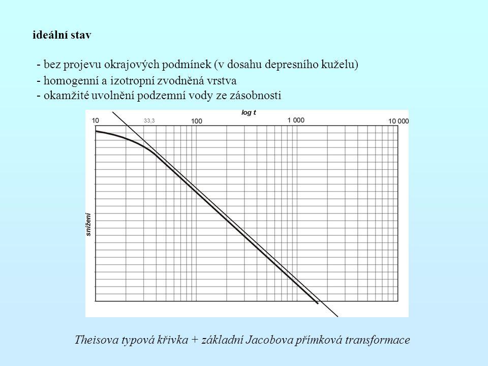 ideální stav - bez projevu okrajových podmínek (v dosahu depresního kuželu) - homogenní a izotropní zvodněná vrstva - okamžité uvolnění podzemní vody ze zásobnosti Theisova typová křivka + základní Jacobova přímková transformace