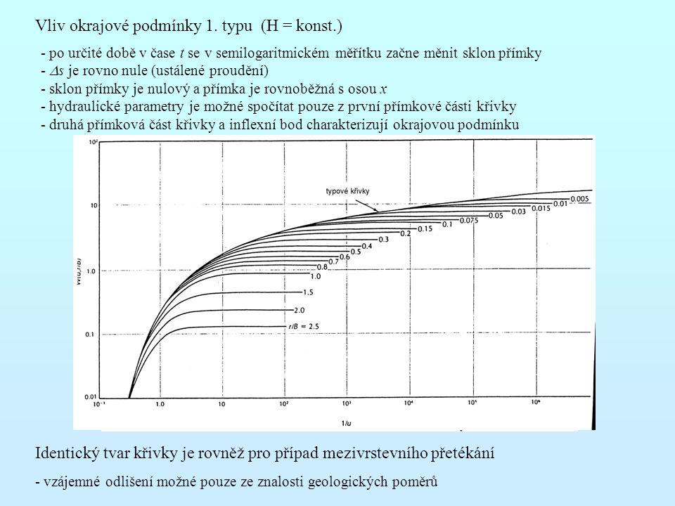 Vliv okrajové podmínky 1. typu (H = konst.) - po určité době v čase t se v semilogaritmickém měřítku začne měnit sklon přímky -  s je rovno nule (ust