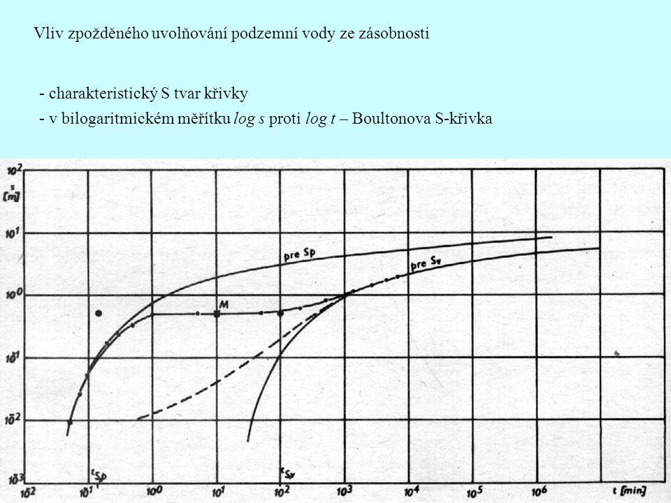 Vliv zpožděného uvolňování podzemní vody ze zásobnosti - charakteristický S tvar křivky - v bilogaritmickém měřítku log s proti log t – Boultonova S-křivka
