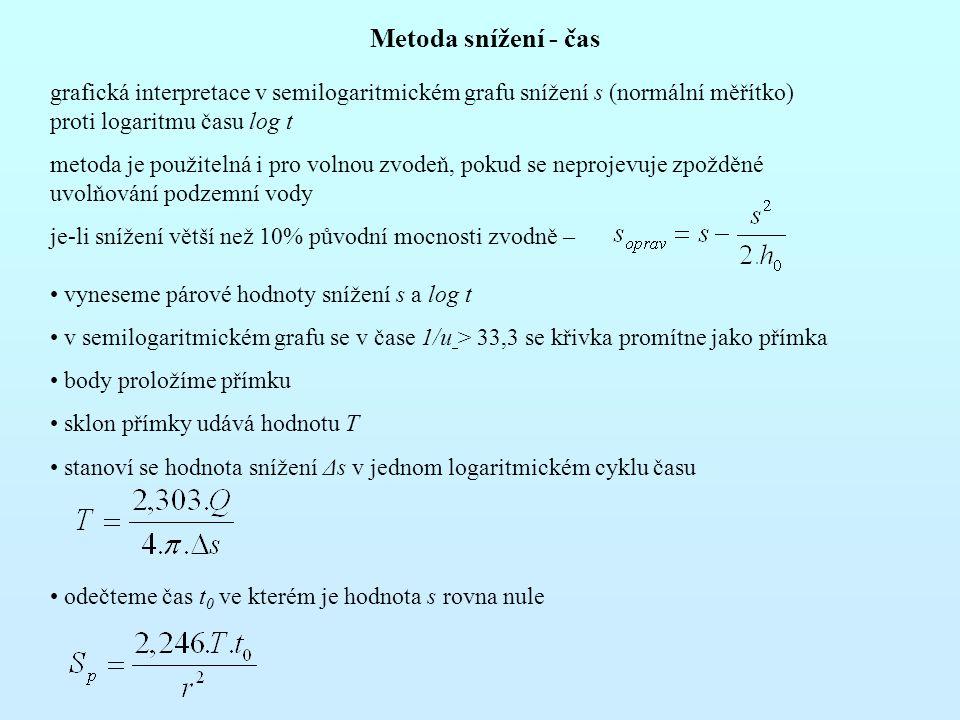 Metoda snížení - čas grafická interpretace v semilogaritmickém grafu snížení s (normální měřítko) proti logaritmu času log t metoda je použitelná i pro volnou zvodeň, pokud se neprojevuje zpožděné uvolňování podzemní vody je-li snížení větší než 10% původní mocnosti zvodně – vyneseme párové hodnoty snížení s a log t v semilogaritmickém grafu se v čase 1/u > 33,3 se křivka promítne jako přímka body proložíme přímku sklon přímky udává hodnotu T stanoví se hodnota snížení Δs v jednom logaritmickém cyklu času odečteme čas t 0 ve kterém je hodnota s rovna nule