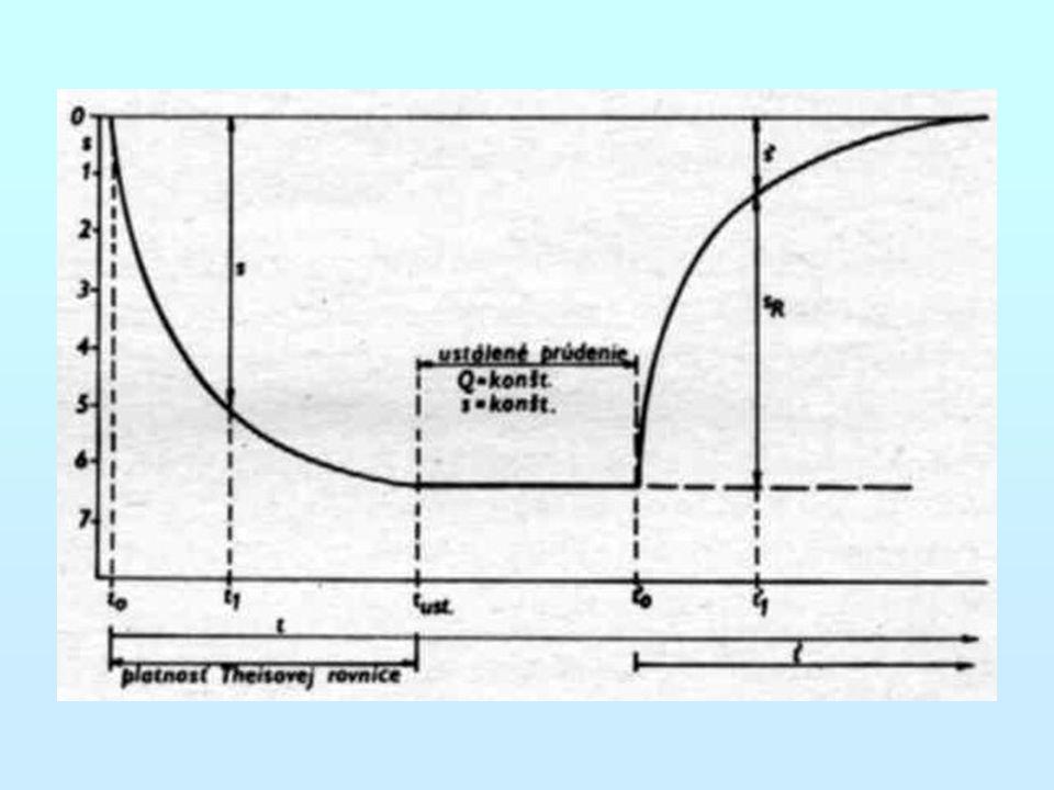 Modifikace základní Theisovy metody hodnota 1/u je přímo úměrná t/r 2 1.