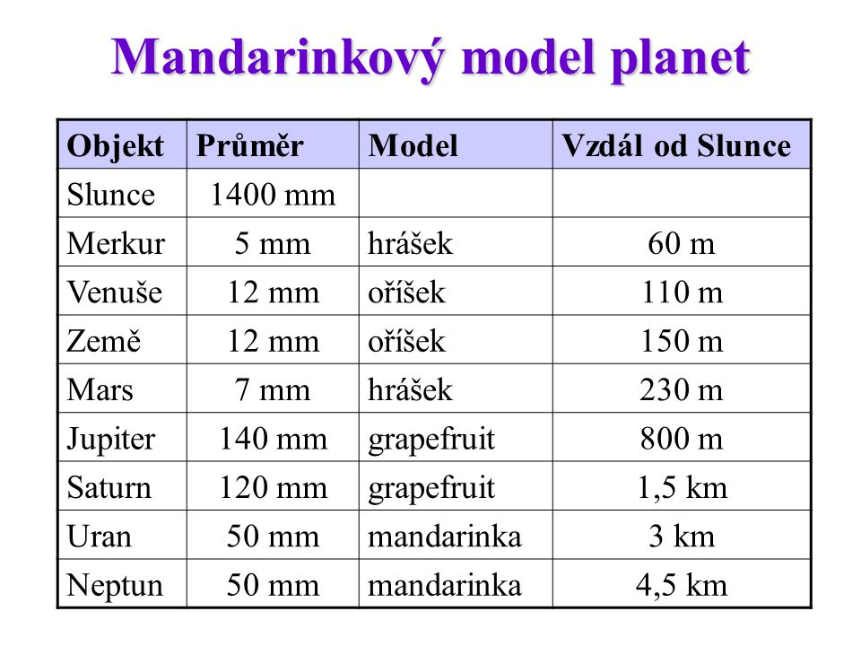 Mandarinkový model planet ObjektPrůměrModelVzdál od Slunce Slunce1400 mm Merkur5 mmhrášek60 m Venuše12 mmoříšek110 m Země12 mmoříšek150 m Mars7 mmhráš