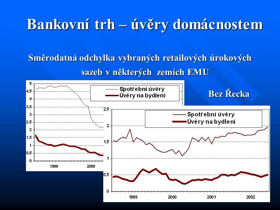 Bankovní trh – úvěry domácnostem Směrodatná odchylka vybraných retailových úrokových sazeb v některých zemích EMU Bez Řecka