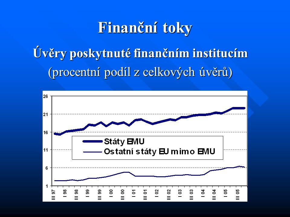 Finanční toky Úvěry poskytnuté finančním institucím (procentní podíl z celkových úvěrů)