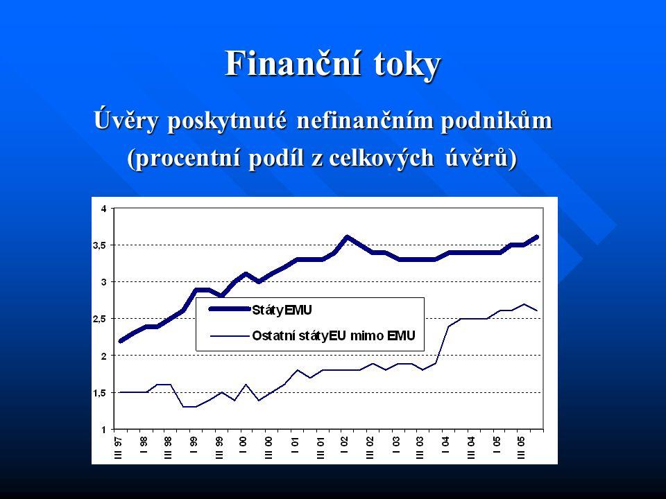 Finanční toky Úvěry poskytnuté nefinančním podnikům (procentní podíl z celkových úvěrů)