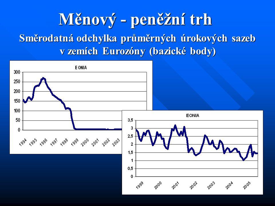 Bankovní trh – podnikové úvěry Směrodatná odchylka podnikatelských úrokových sazeb v některých zemích EMU účtovaných bankami klientům Bez Řecka