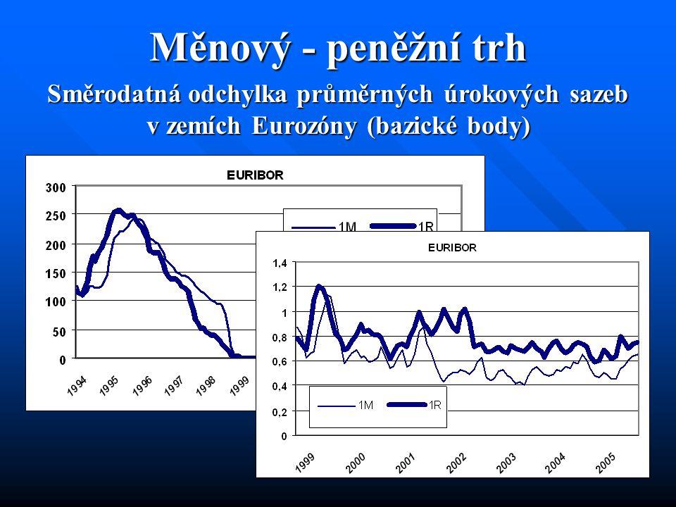 Bankovní trh – podnikové úvěry Směrodatná odchylka úvěrových úrokových sazeb v zemích EMU poskytovaných nefinančním podnikům HARMONIZOVANÁ DATA