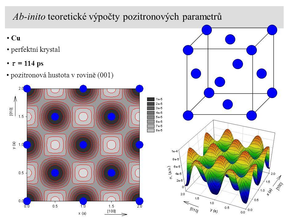 Cu perfektní krystal pozitronová hustota v rovině (001)  = 114 ps Ab-inito teoretické výpočty pozitronových parametrů