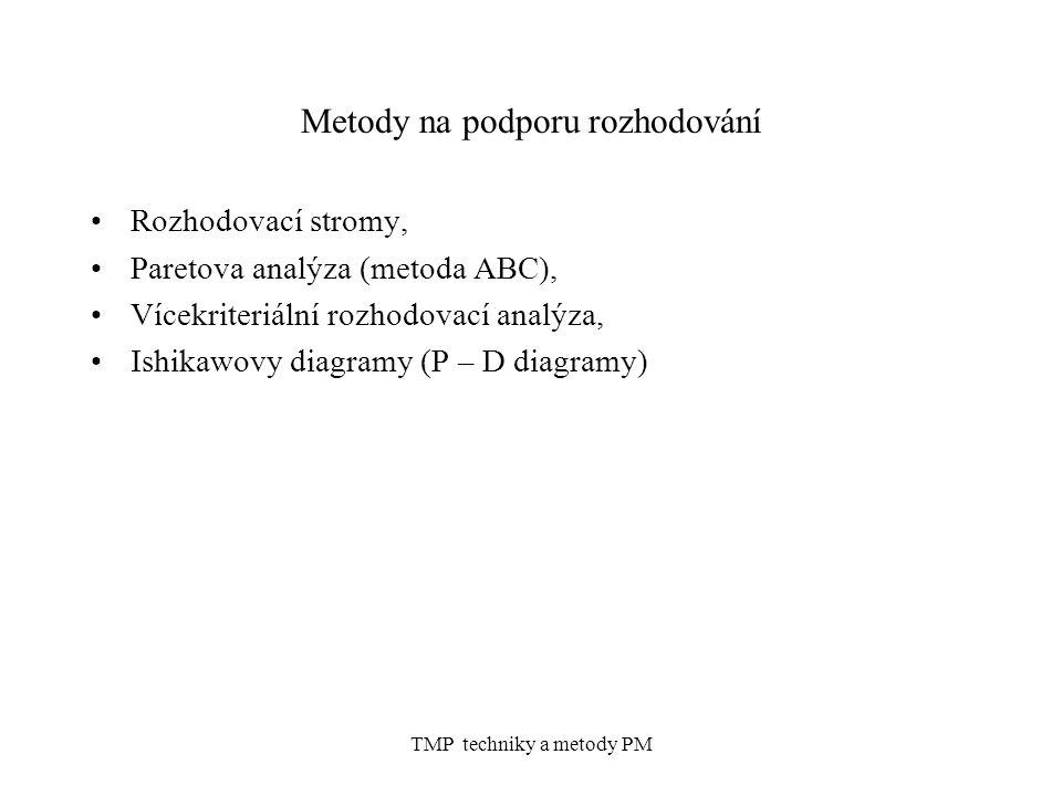 TMP techniky a metody PM Nedominované, optimální a kompromisní varianty příklad Pro skládku městských odpadů byly vybrány čtyři lokality Množina rozhodovacích variant A=(a 1,a 2,a 3,a 4 ) Vhodnost lokalit se hodnotí podle následujících pěti kriterií: f 1 rozloha půdy, kterou bude potřeba vykoupit f 2 investiční náklady f 3 negativní důsledky pro obyvatelstvo (1 – velmi negativní, 2 – značné, 3 – znatelné, 4 – zanedbatelné) f 4 negativní vlivy na vodní hospodářství (stejná stupnice jako u předchozího kriteria) f 5 kapacita (v letech předpokládaného provozu)