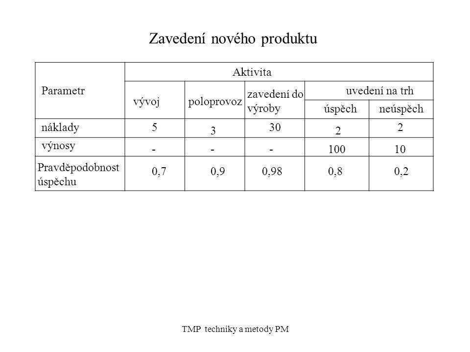 Zavedení nového produktu PAAAA TMP techniky a metody PM Parametr Aktivita vývojpoloprovoz zavedení do výroby uvedení na trh úspěchneúspěch náklady výnosy Pravděpodobnost úspěchu 5 3 30 2 2 ---10010 0,70,90,980,80,2