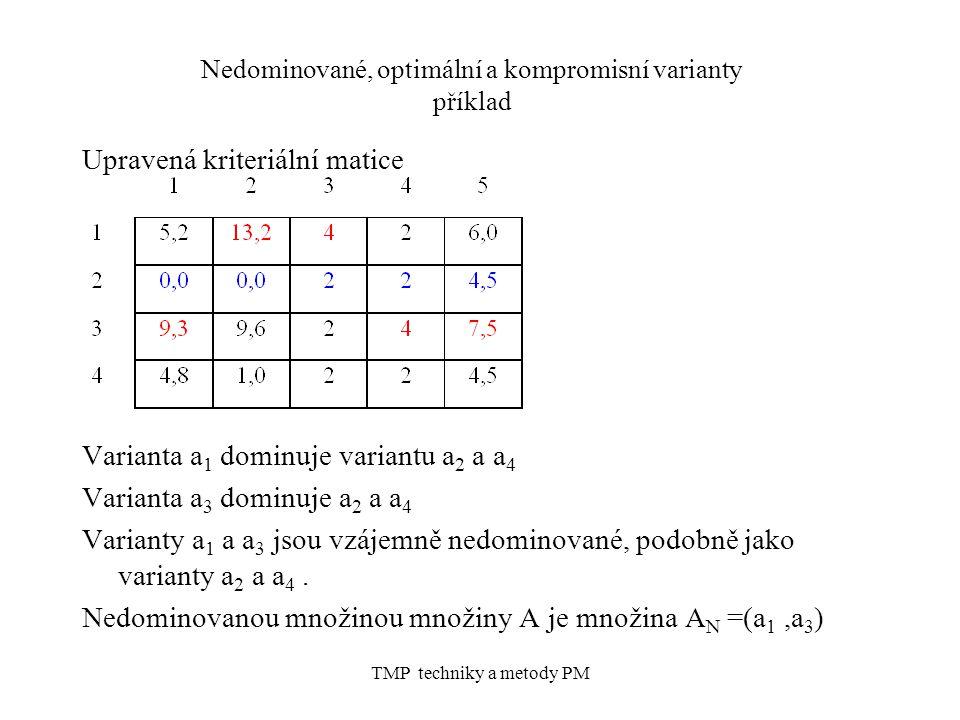 TMP techniky a metody PM Nedominované, optimální a kompromisní varianty příklad Upravená kriteriální matice Varianta a 1 dominuje variantu a 2 a a 4 Varianta a 3 dominuje a 2 a a 4 Varianty a 1 a a 3 jsou vzájemně nedominované, podobně jako varianty a 2 a a 4.