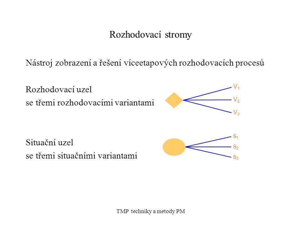 TMP techniky a metody PM Rozhodovací stromy Nástroj zobrazení a řešení víceetapových rozhodovacích procesů Rozhodovací uzel se třemi rozhodovacími variantami Situační uzel se třemi situačními variantami V1V1 V2V2 V3V3 S1S1 S2S2 S3S3