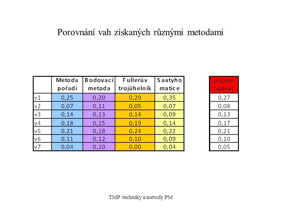 TMP techniky a metody PM Porovnání vah získaných různými metodami